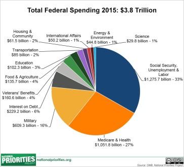 Total Federal Spending